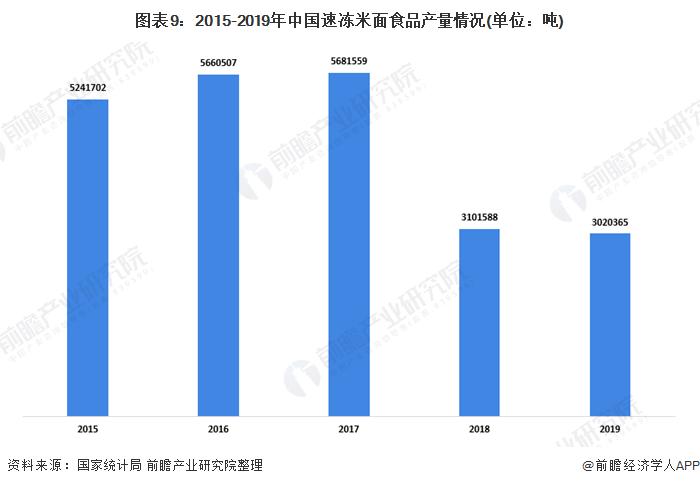 图表9:2015-2019年中国速冻米面食品产量情况(单位:吨)