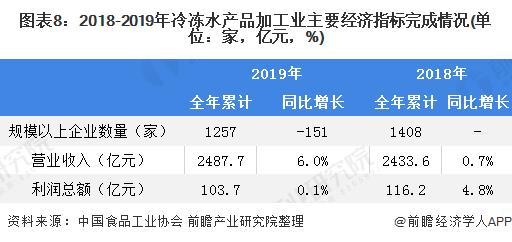 图表8:2018-2019年冷冻水产品加工业主要经济指标完成情况(单位:家,亿元,%)