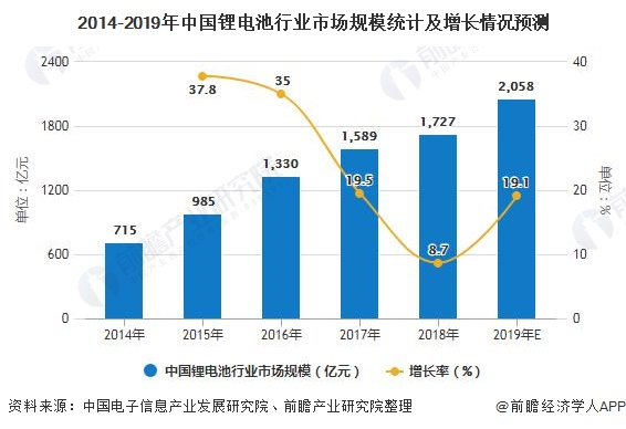 2014-2019年中国锂电池行业市场规模统计及增长情况预测
