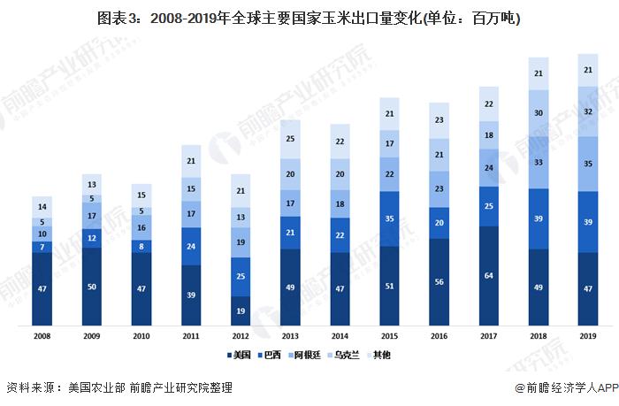 图表3:2008-2019年全球主要国家玉米出口量变化(单位:百万吨)