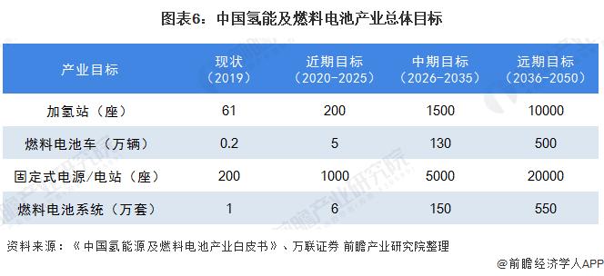 图表6:中国氢能及燃料电池产业总体目标