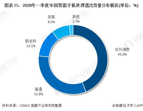 图表11:2020年一季度中国智能手机处理器出货量分布情况(单位:%)