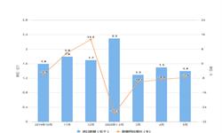 2020年1-5月我国<em>液晶显示器</em>进口量及金额增长情况分析