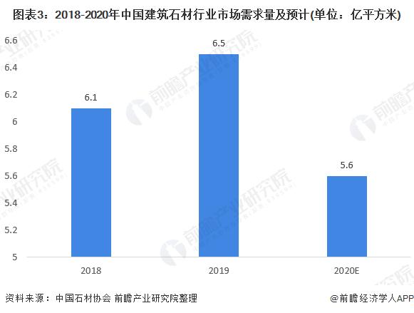 图表3:2018-2020年中国建筑石材行业市场需求量及预计(单位:亿平方米)