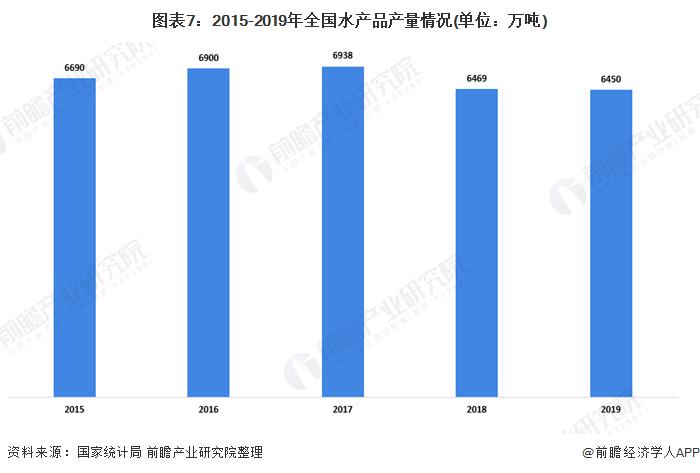 图表7:2015-2019年全国水产品产量情况(单位:万吨)