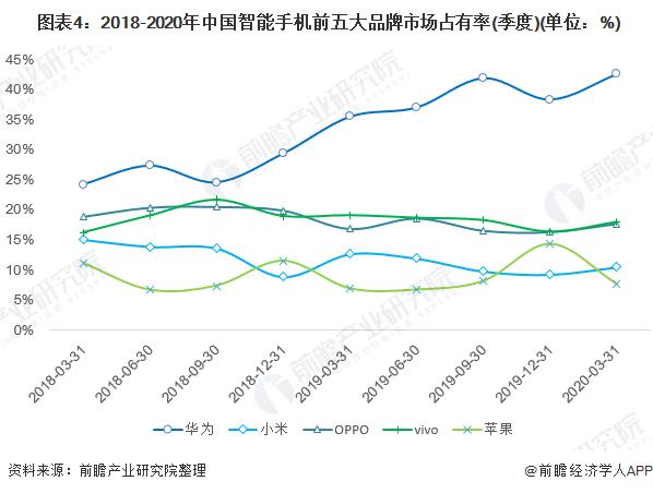 图表4:2018-2020年中国智能手机前五大品牌市场占有率(季度)(单位:%)