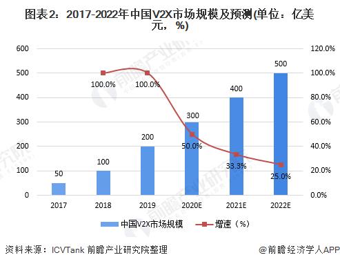 图表2:2017-2022年中国V2X市场规模及预测(单位:亿美元,%)