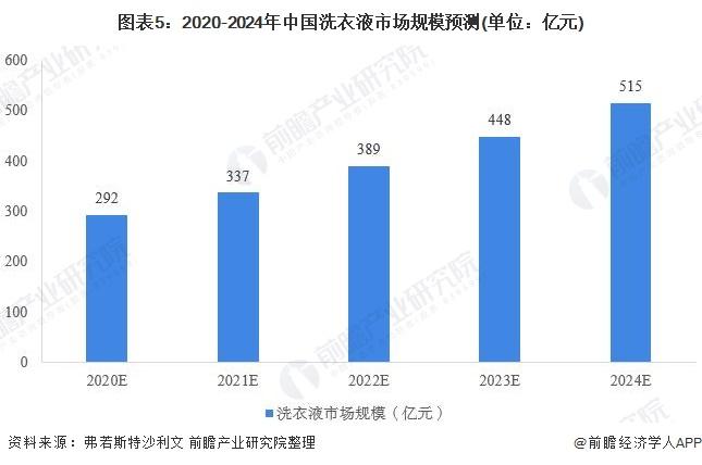 图表5:2020-2024年中国洗衣液市场规模预测(单位:亿元)