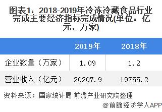 图表1:2018-2019年冷冻冷藏食品行业完成主要经济指标完成情况(单位:亿元,万家)