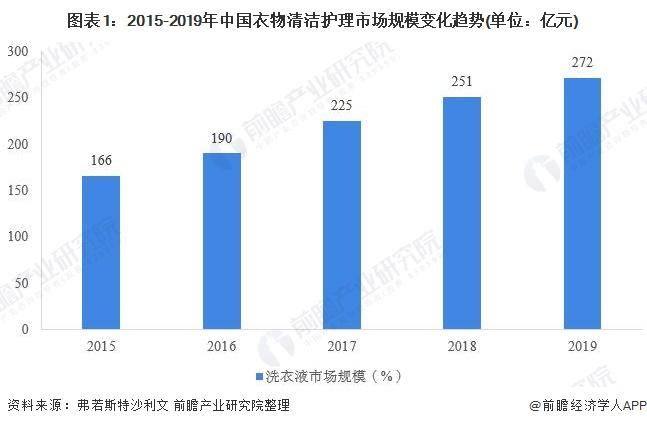 图表1:2015-2019年中国衣物清洁护理市场规模变化趋势(单位:亿元)
