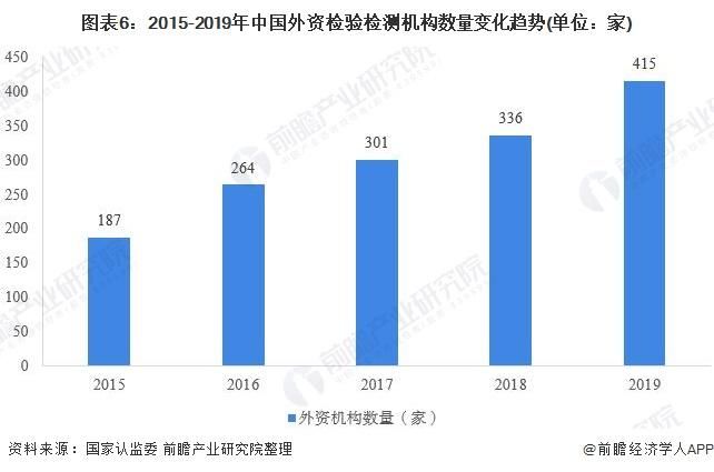 图表6:2015-2019年中国外资检验检测机构数量变化趋势(单位:家)
