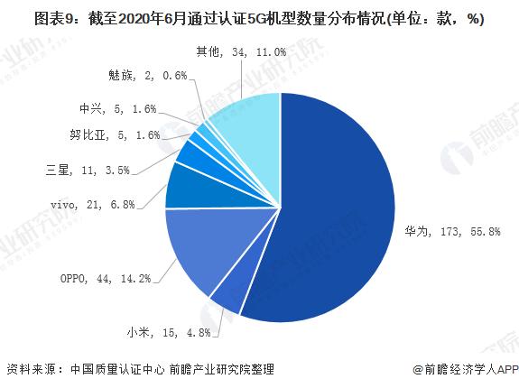图表9:截至2020年6月通过认证5G机型数量分布情况(单位:款,%)