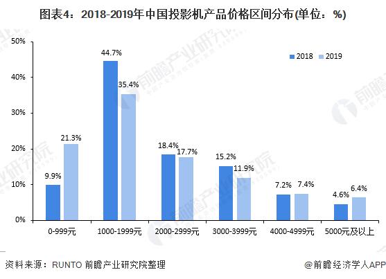 图表4:2018-2019年中国投影机产品价格区间分布(单位:%)