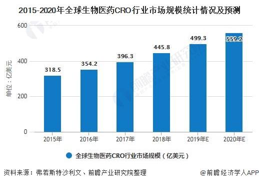 2015-2020年全球生物医药CRO行业市场规模统计情况及预测