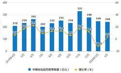 2020年1-4月中国化妆品行业市场分析:零售规模将近900亿元