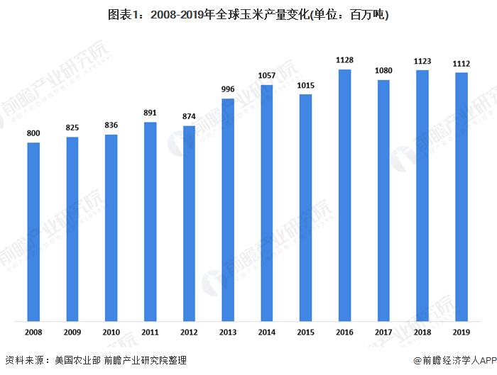图表1:2008-2019年全球玉米产量变化(单位:百万吨)