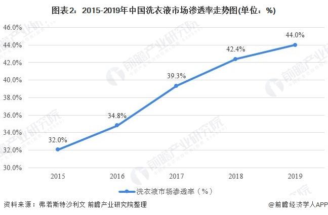 图表2:2015-2019年中国洗衣液市场渗透率走势图(单位:%)