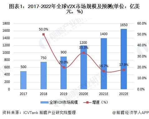 图表1:2017-2022年全球V2X市场规模及预测(单位:亿美元,%)