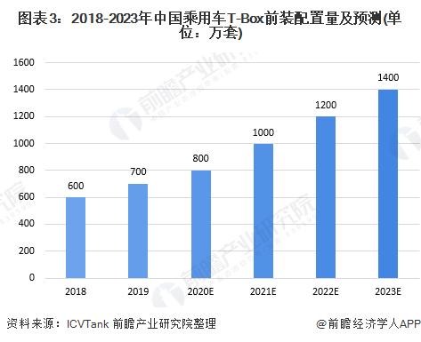 图表3:2018-2023年中国乘用车T-Box前装配置量及预测(单位:万套)