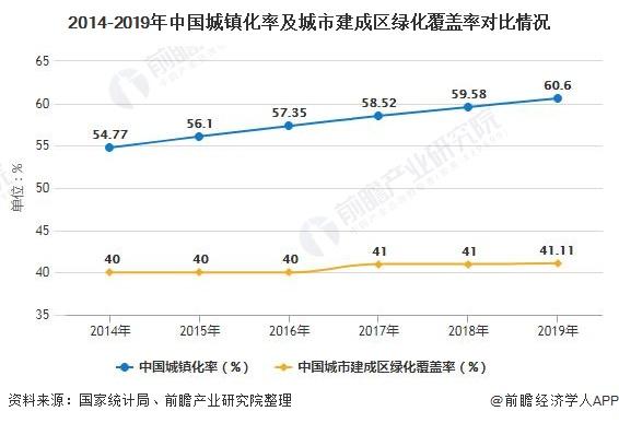 2014-2019年中国城镇化率及城市建成区绿化覆盖率对比情况