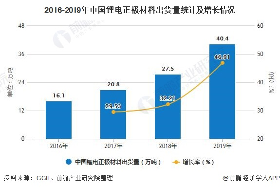 中国锂电池正极材料出货量、市场规模逐年扩大