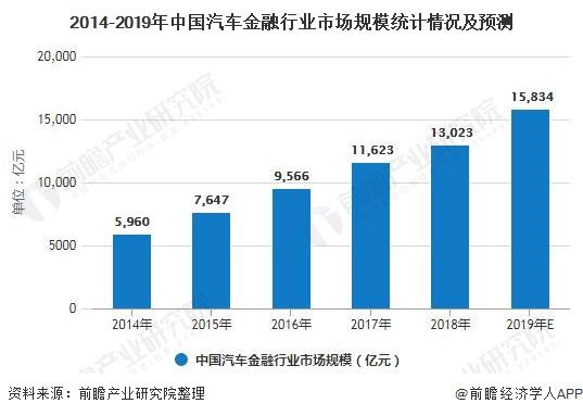 2014-2019年中国汽车金融行业市场规模统计情况及预测