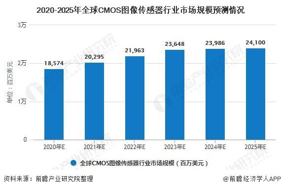 2020-2025年全球CMOS圖像傳感器行業市場規模預測情況