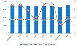 2020年1-4月中国<em>钢材</em>行业市场分析:累计产量超3.74亿吨