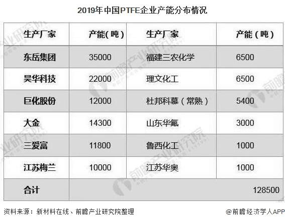 2019年中国PTFE企业产能分布情况