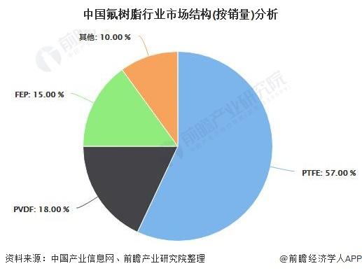 中国氟树脂行业市场结构(按销量)分析