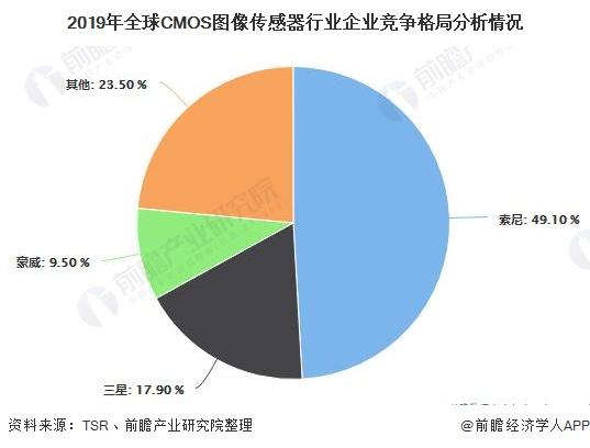 2019年全球CMOS图像传感器行业企业竞争格局分析情况