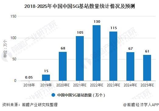 2018-2025年中国中国5G基站数量统计情况及预测