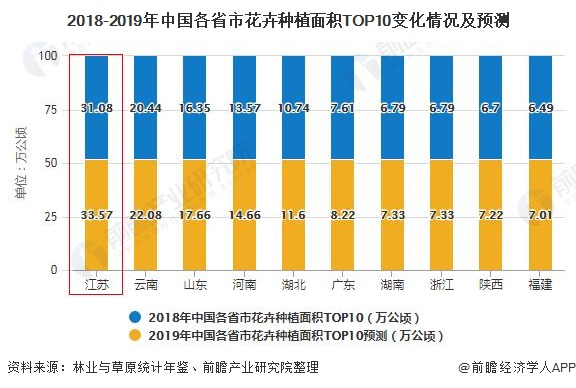 2018-2019年中国各省市花卉种植面积TOP10变化情况及预测