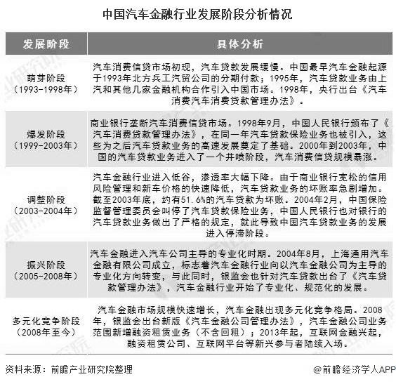 中国汽车金融行业发展阶段分析情况