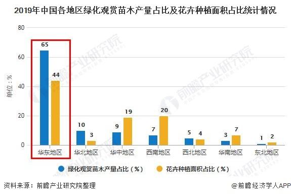 2019年中国各地区绿化观赏苗木产量占比及花卉种植面积占比统计情况