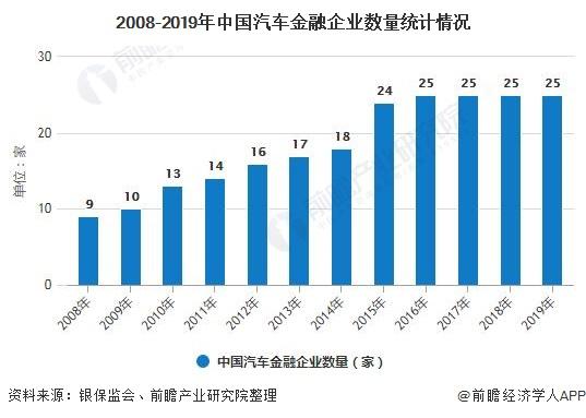 2008-2019年中国汽车金融企业数量统计情况