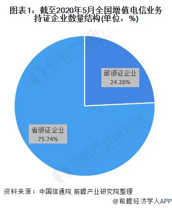 图表1:截至2020年5月全国增值电信业务持证企业数量结构(单位:%)