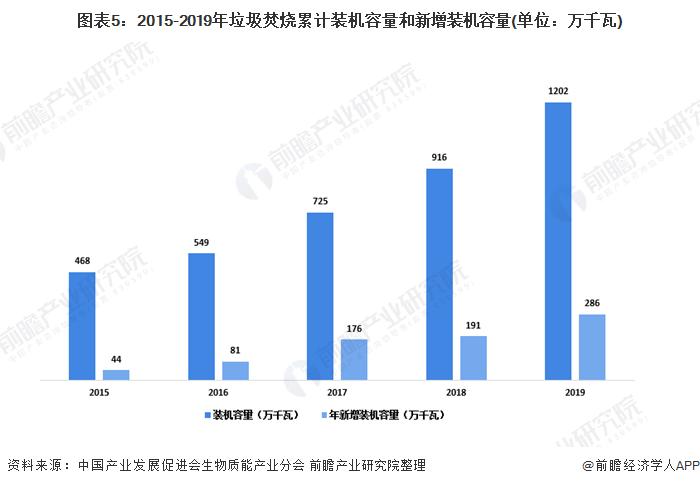 图表5:2015-2019年垃圾焚烧累计装机容量和新增装机容量(单位:万千瓦)