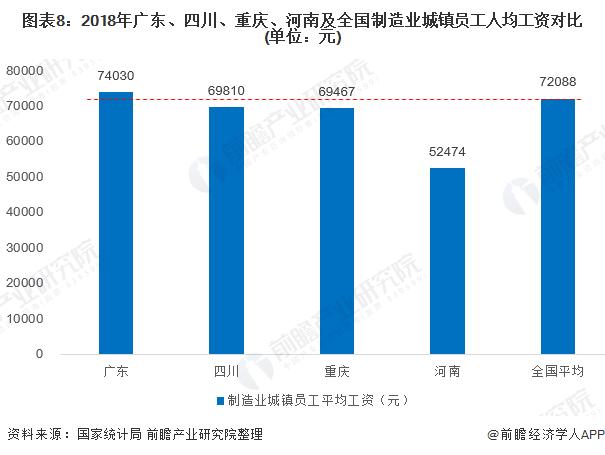 图表8:2018年广东、四川、重庆、河南及全国制造业城镇员工人均工资对比(单位:元)