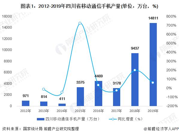图表1:2012-2019年四川省移动通信手机产量(单位:万台,%)