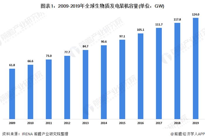 2020年中国生物质能发电行业发展现状分析