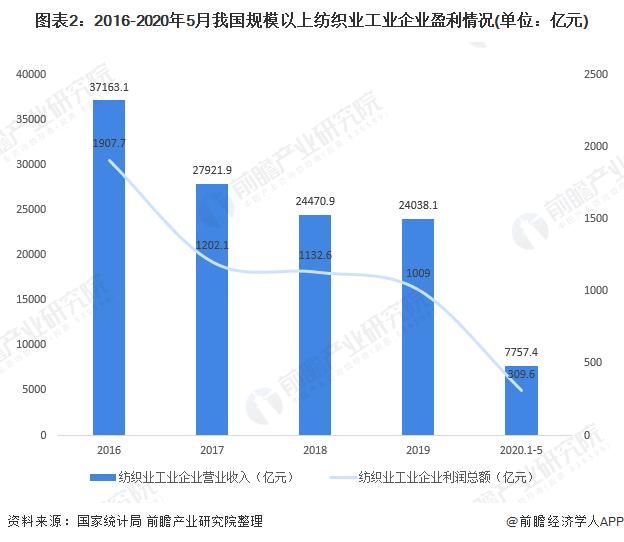 圖表2:2016-2020年5月我國規模以上紡織業工業企業盈利情況(單位:億元)