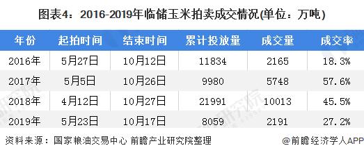 图表4:2016-2019年临储玉米拍卖成交情况(单位:万吨)