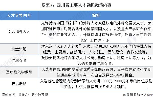 图表7:四川省主要人才激励政策内容