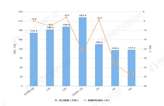 2020年1-5月前我国陶瓷产品出口量及金额增长表