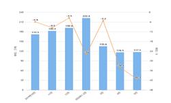 2020年1-5月我国陶瓷产品出口量及金额增长情况