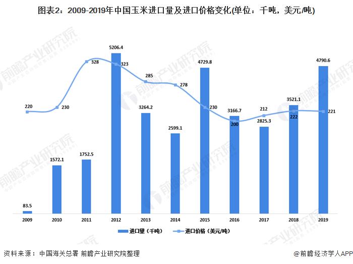 图表2:2009-2019年中国玉米进口量及进口价格变化(单位:千吨,美元/吨)