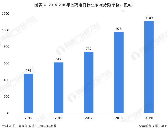 图表3:2015-2019年医药电商行业市场规模(单位:亿元)