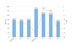 2020年1-5月我国钢材出口量及金额增长情况分析