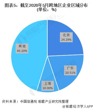 图表5:截至2020年5月跨地区企业区域分布(单位:%)